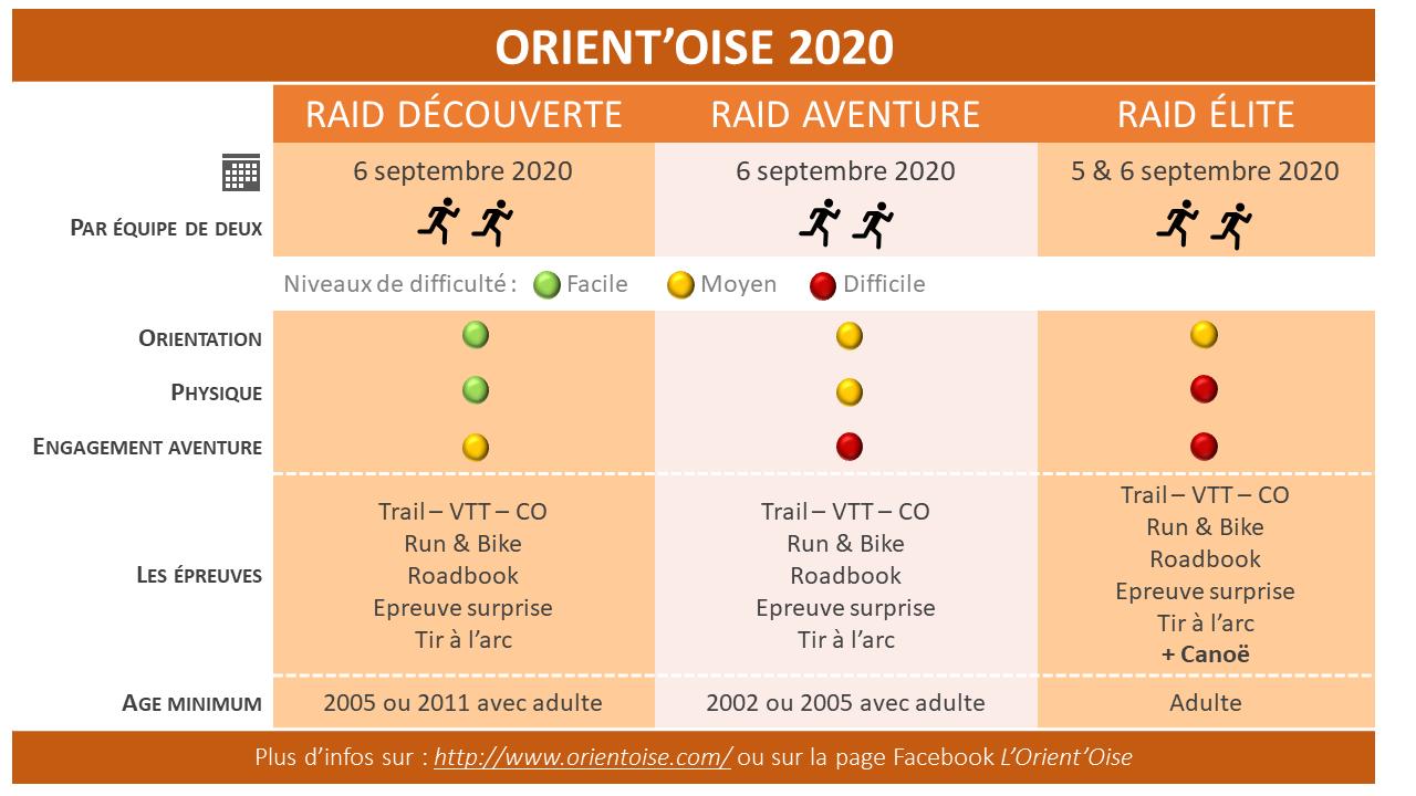 Tableau explicatif des différents parcours de l'Orient'Oise 2020